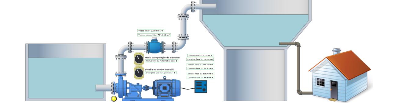 Projeto de gestão de redes de abastecimento de água