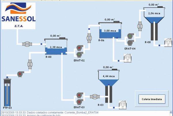 Dados coletados do sistema de gestão de redes de distribuição de água